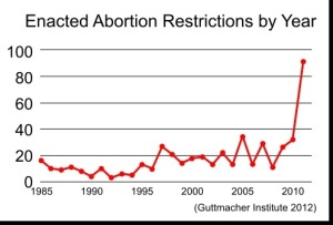 Guttmacher_Abortion_Restrictions