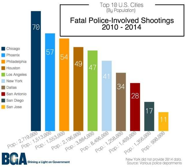Police Shootings By City
