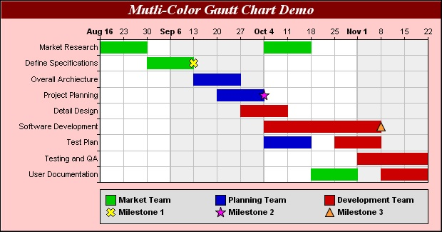 Multicolor Project Planning Gantt Chart