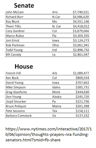 NRA Contributions